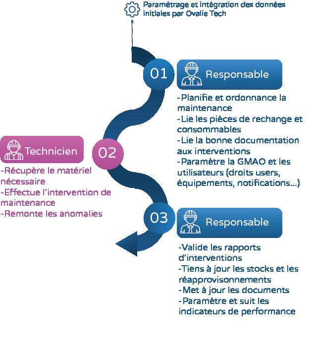 infographie étude de cas véolia